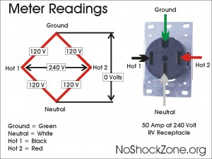 50_Amp_240V metered 300x226 good sam club open roads forum how are these things wired 30 amp rv wiring diagram at n-0.co